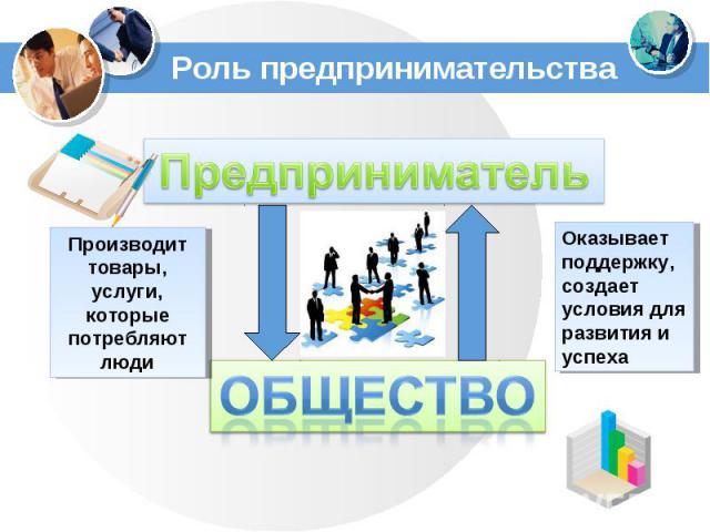 Роль предпринимательстваПредпринимательПроизводит товары, услуги, которые потребляют людиОказывает поддержку,создает условия для развития и успеха
