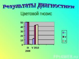Результаты диагностикиЦветовой гнозис