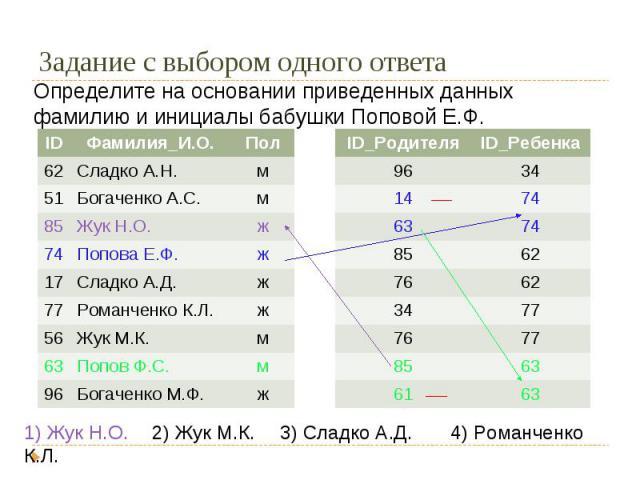 Определите на основании приведенных данных фамилию и инициалы бабушки Поповой Е.Ф.