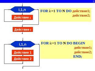 FOR i:=1 TO N DO действие1; действие2; FOR i:=1 TO N DO BEGIN действие1; действи