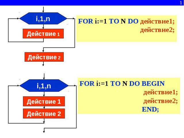 FOR i:=1 TO N DO действие1; действие2; FOR i:=1 TO N DO BEGIN действие1; действие2; END;