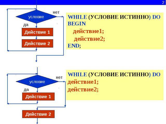WHILE (УСЛОВИЕ ИСТИННО) DO BEGIN действие1; действие2; END;WHILE (УСЛОВИЕ ИСТИННО) DO действие1;действие2;