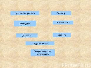 Географическая координатаГрадусная сеть
