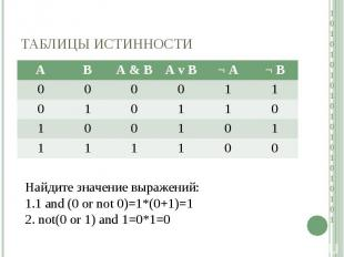 Найдите значение выражений:1 and (0 or not 0)=1*(0+1)=1 not(0 or 1) and 1=0*1=0