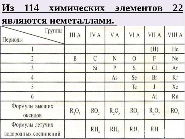 Из 114 химических элементов 22 являются неметаллами.