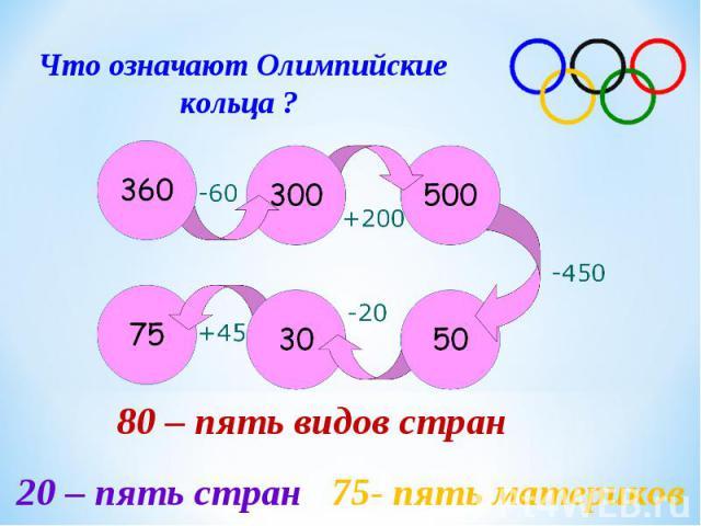 Что означают Олимпийские кольца ? 80 – пять видов стран 20 – пять стран 75- пять материков