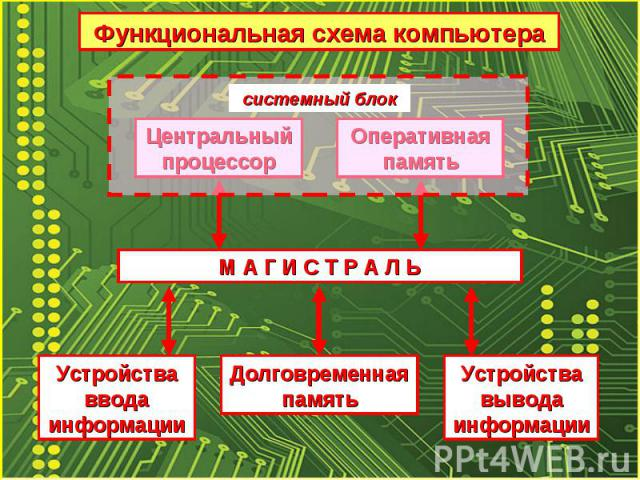 системный блокМ А Г И С Т Р А Л Ь