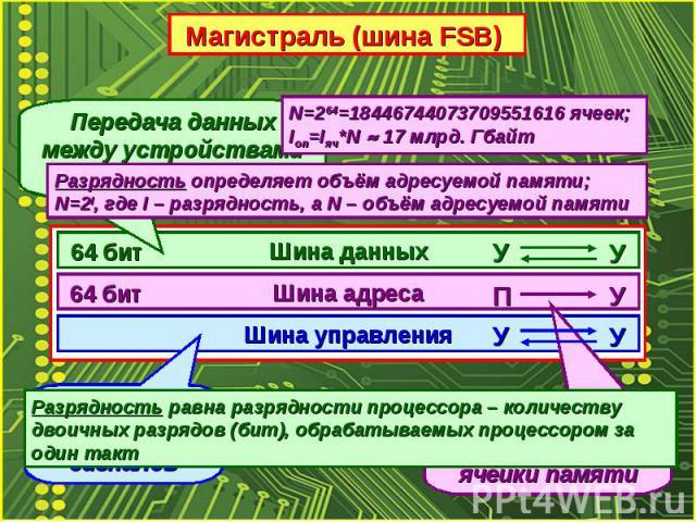 Передача данных между устройствами компьютераРазрядность равна разрядности процессора – количеству двоичных разрядов (бит), обрабатываемых процессором за один такт