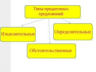 Типы придаточных предложений