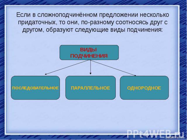 Если в сложноподчинённом предложении несколько придаточных, то они, по-разному соотносясь друг с другом, образуют следующие виды подчинения: