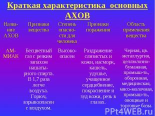 Краткая характеристика основных АХОВ