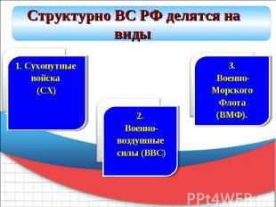 Структурно ВС РФ делятся на виды