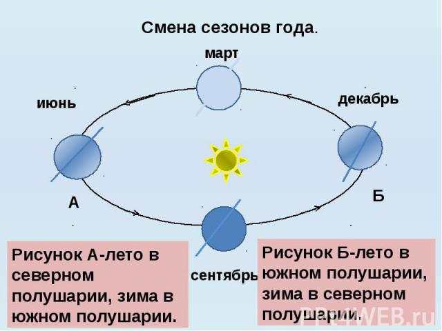 Смена сезонов года. Рисунок А-лето в северном полушарии, зима в южном полушарии. Рисунок Б-лето в южном полушарии, зима в северном полушарии.