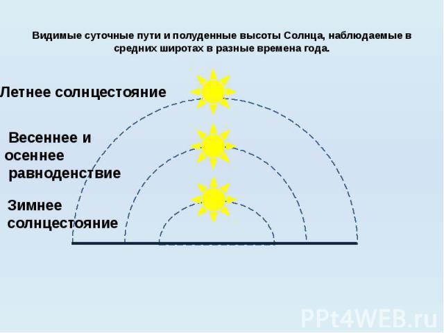 Видимые суточные пути и полуденные высоты Солнца, наблюдаемые в средних широтах в разные времена года. Летнее солнцестояние Весеннее и осеннее равноденствие Зимнее солнцестояние