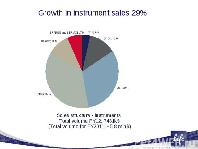 Growth in instrument sales 29%