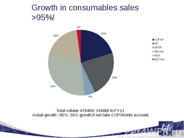 Growth in consumables sales >95%!