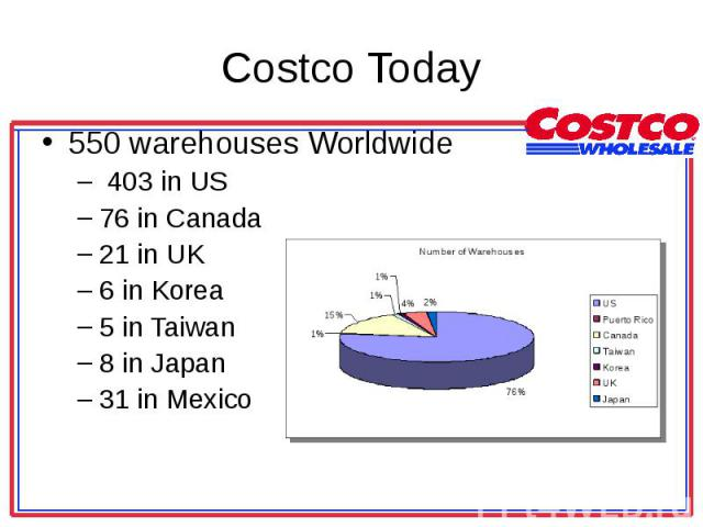 550 warehouses Worldwide 550 warehouses Worldwide 403 in US 76 in Canada 21 in UK 6 in Korea 5 in Taiwan 8 in Japan 31 in Mexico