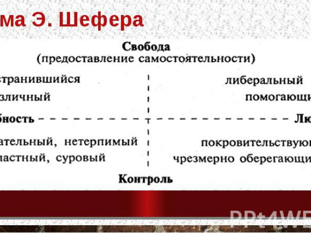 Схема Э. Шефера