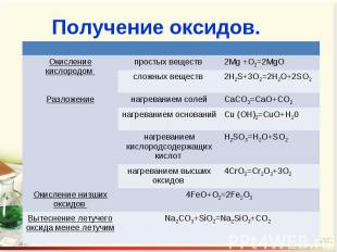 Получение оксидов.