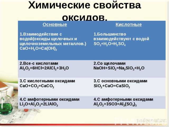Химические свойства оксидов.
