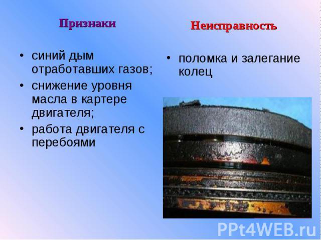 Признакисиний дым отработавших газов;снижение уровня масла в картере двигателя;работа двигателя с перебоями