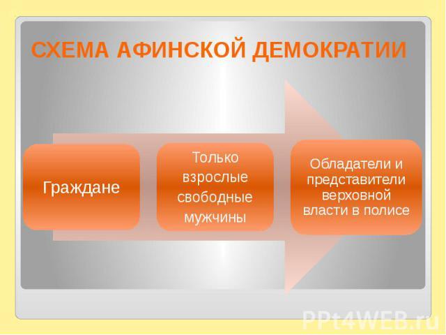 СХЕМА АФИНСКОЙ ДЕМОКРАТИИ