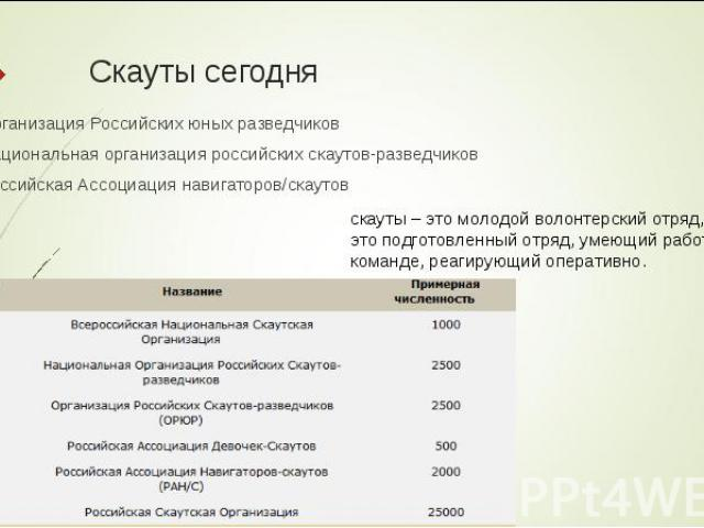 Организация Российских юных разведчиков Организация Российских юных разведчиков Национальная организация российских скаутов-разведчиков Российская Ассоциация навигаторов/скаутов