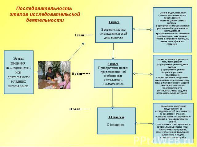 Последовательность этапов исследовательской деятельности