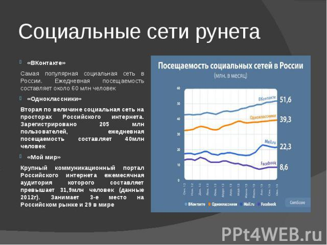 «ВКонтакте» Самая популярная социальная сеть в России. Ежедневная посещаемость составляет около 60 млн человек«Одноклассники»Вторая по величине социальная сеть на просторах Российского интернета. Зарегистрировано 205 млн пользователей, ежедневная по…