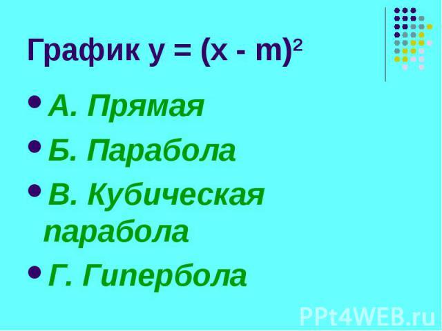График y = (x - m)2 А. Прямая Б. Парабола В. Кубическая парабола Г. Гипербола
