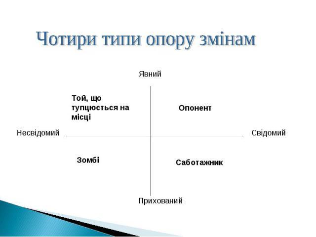 Чотири типи опору змінам