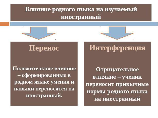 Влияние родного языка на изучаемый иностранный Интерференция Отрицательное влияние – ученик переносит привычные нормы родного языка на иностранный