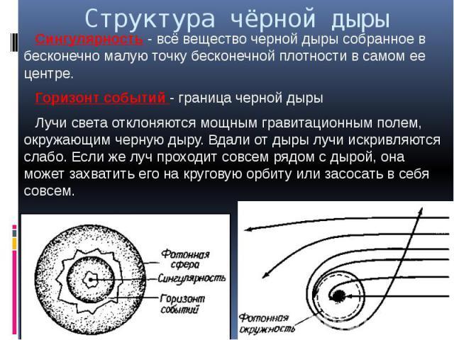 Структура чёрной дыры Сингулярность - всё вещество черной дыры собранное в бесконечно малую точку бесконечной плотности в самом ее центре. Горизонт событий - граница черной дыры Лучи света отклоняются мощным гравитационным полем, окружающим черную д…