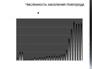 Численность населения Новгорода