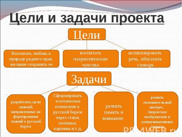 Презентация на тему: русская береза - символ родины моей.