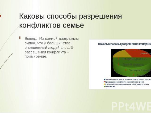 Каковы способы разрешения конфликтов семье Вывод: Из данной диаграммы видно, что у большинства опрошенный людей способ разрешения конфликта – примирение.