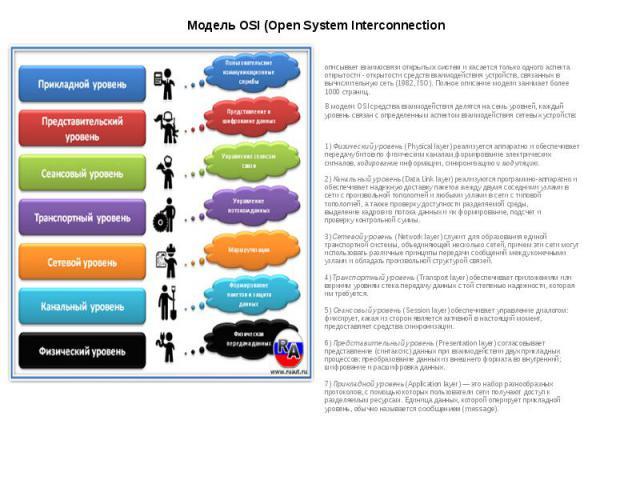 Модель OSI (Open System Interconnection описывает взаимосвязиоткрытых системи касается только одного аспекта открытости - открытости средств взаимодействия устройств, связанных в вычислительную сеть (1982, ISO). Полное описание модели за…
