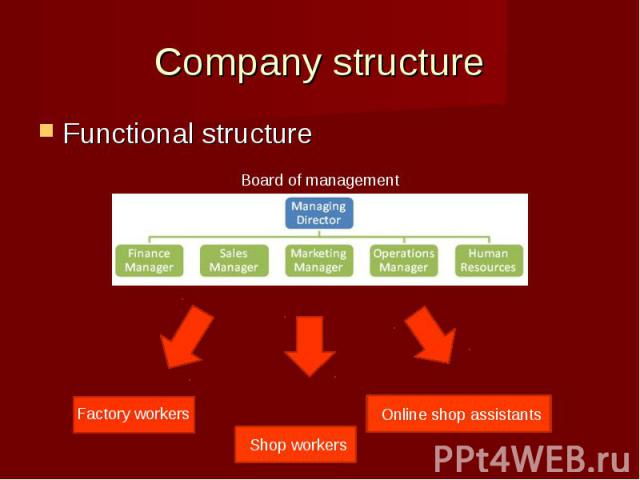 Functional structureFunctional structure