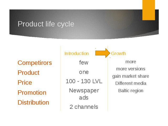 Product life cycleIntroduction