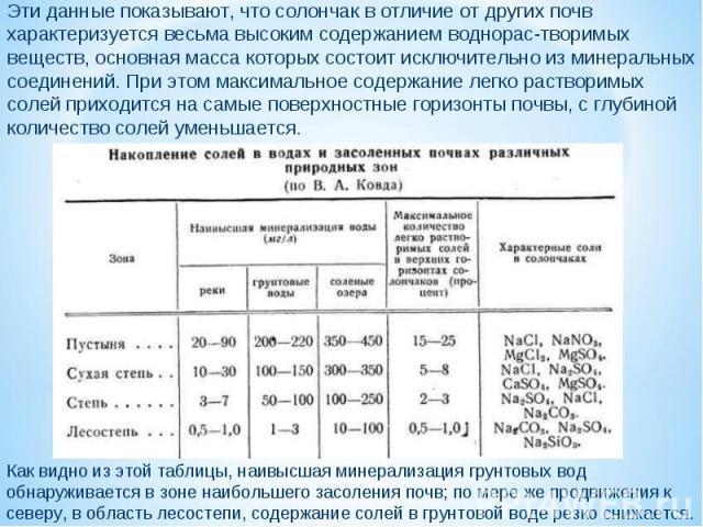 Эти данные показывают, что солончак в отличие от других почв характеризуется весьма высоким содержанием воднорас-творимых веществ, основная масса которых состоит исключительно из минеральных соединений. При этом максимальное содержание легко раствор…