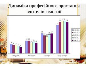 Динаміка професійного зростання вчителів гімназії