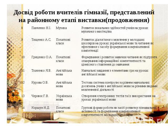 Досвід роботи вчителів гімназії, представлений на районному етапі виставки(продовження)