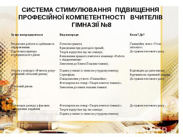 СИСТЕМА СТИМУЛЮВАННЯ ПІДВИЩЕННЯ ПРОФЕСІЙНОЇ КОМПЕТЕНТНОСТІ ВЧИТЕЛІВ ГІМНАЗІЇ №8