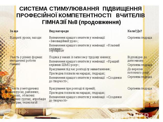 СИСТЕМА СТИМУЛЮВАННЯ ПІДВИЩЕННЯ ПРОФЕСІЙНОЇ КОМПЕТЕНТНОСТІ ВЧИТЕЛІВ ГІМНАЗІЇ №8 (продовження)