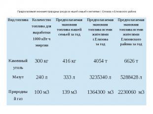 Предполагаемая экономия природных ресурсов нашей семьей и жителями г. Елизова и