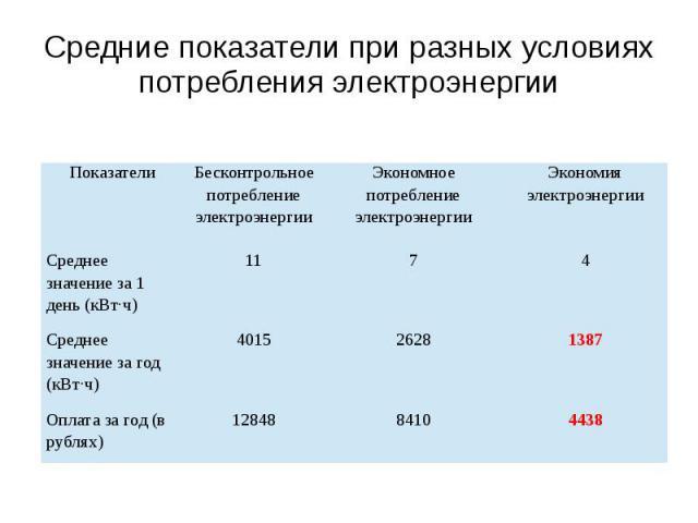 Средние показатели при разных условиях потребления электроэнергии