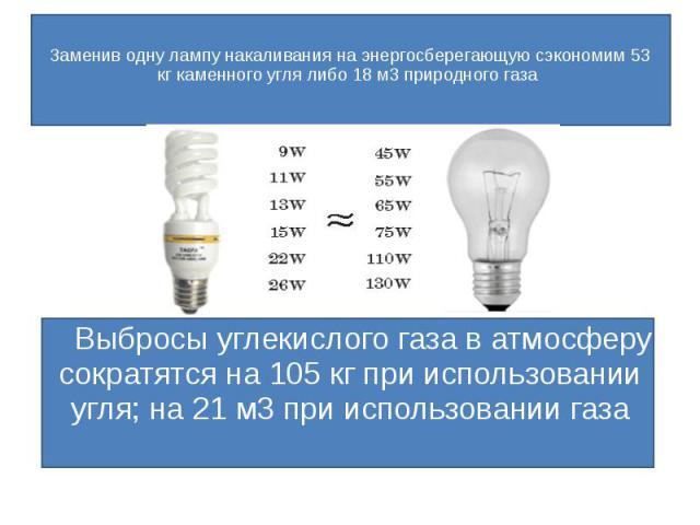 Заменив одну лампу накаливания на энергосберегающую сэкономим 53 кг каменного угля либо 18 м3 природного газа Выбросы углекислого газа в атмосферу сократятся на 105 кг при использовании угля; на 21 м3 при использовании газа