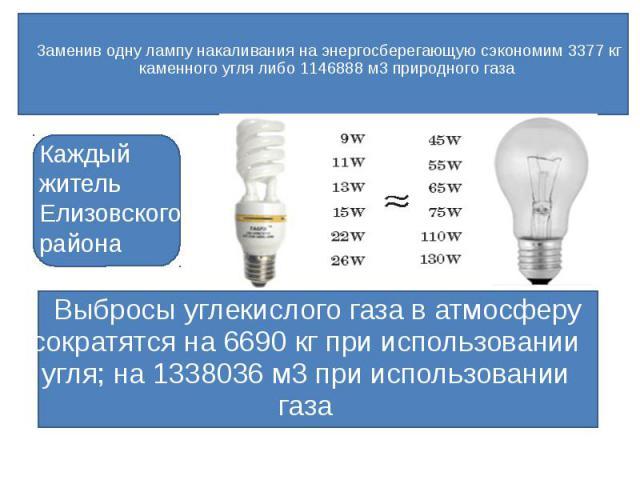 Заменив одну лампу накаливания на энергосберегающую сэкономим 3377 кг каменного угля либо 1146888 м3 природного газа Выбросы углекислого газа в атмосферу сократятся на 6690 кг при использовании угля; на 1338036 м3 при использовании газа