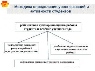 Методика определения уровня знаний и активности студентов