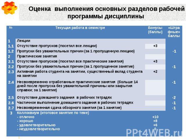 Оценка выполнения основных разделов рабочей программы дисциплины